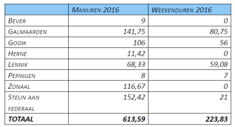 UrenEvenementen2016