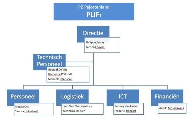plif org