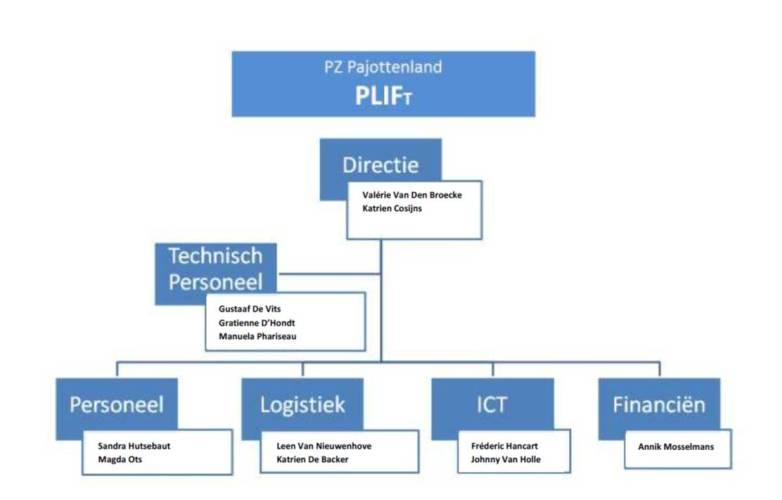 Organogram_Plif